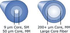 fibre optique LDF large core MM FUJIKURA