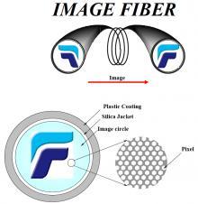 fibre optique image bundle image fiber Imagefiber FIG series